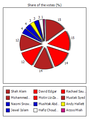share of votes ME Election Results